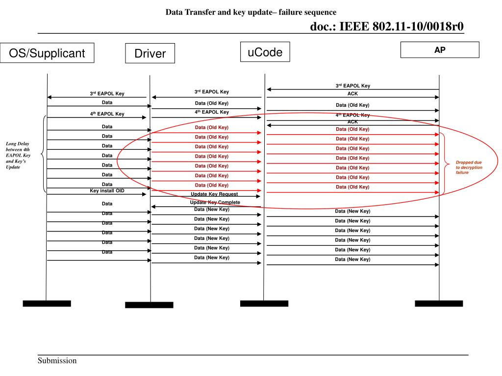 Data Transfer and key update– failure sequence