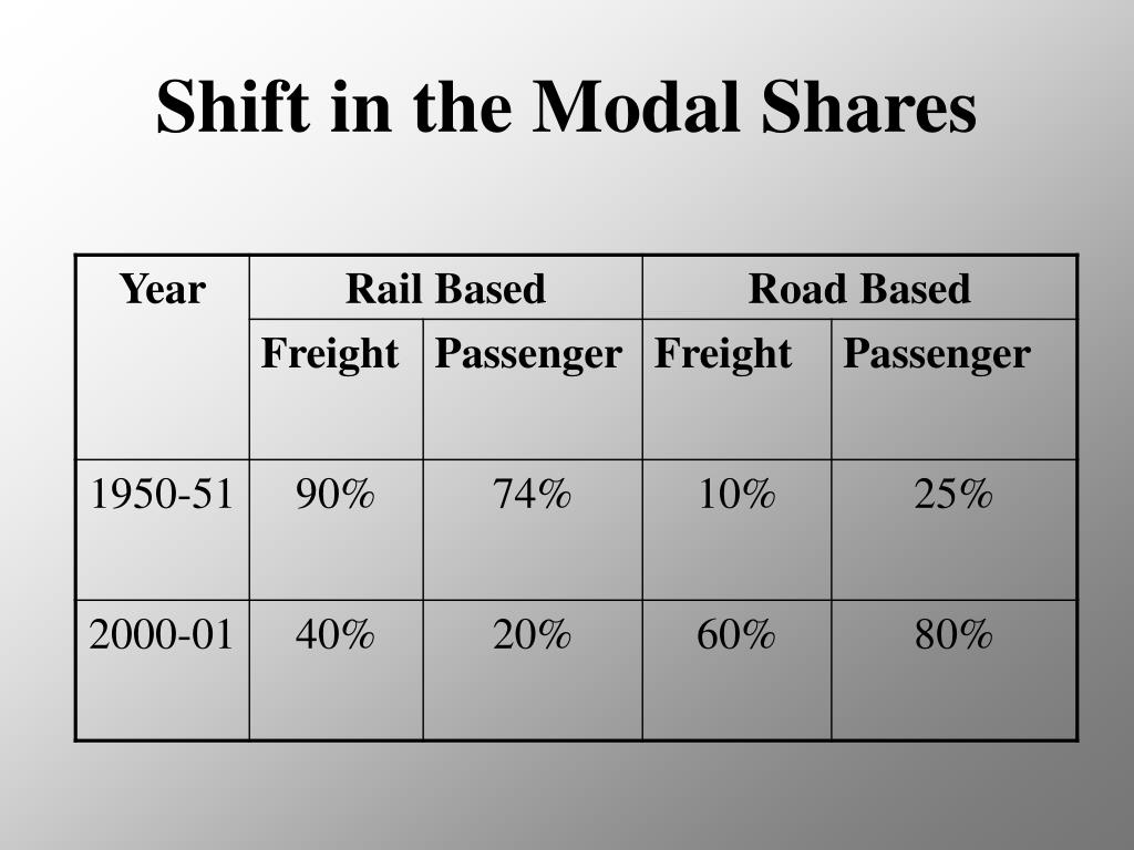 Shift in the Modal Shares