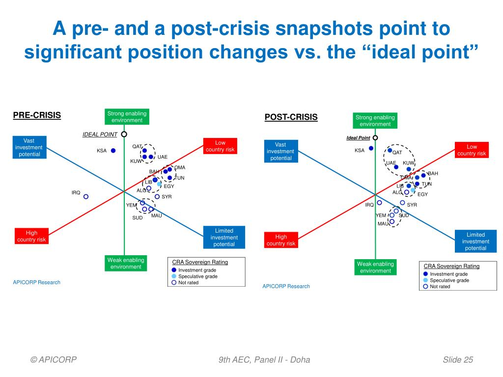 """A pre- and a post-crisis snapshots point to significant position changes vs. the """"ideal point"""""""