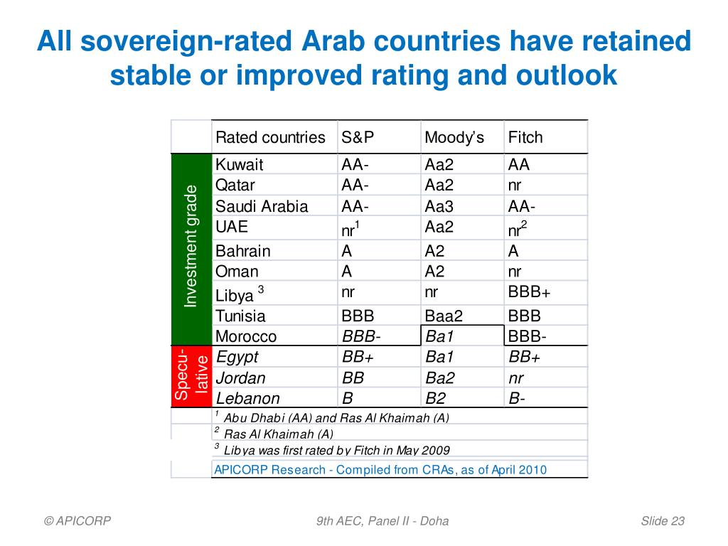 All sovereign-rated Arab countries have retained