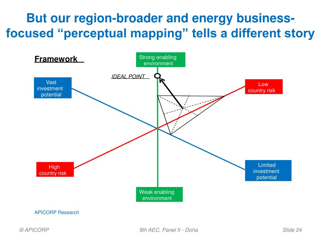 """But our region-broader and energy business-focused """"perceptual mapping"""" tells a different story"""