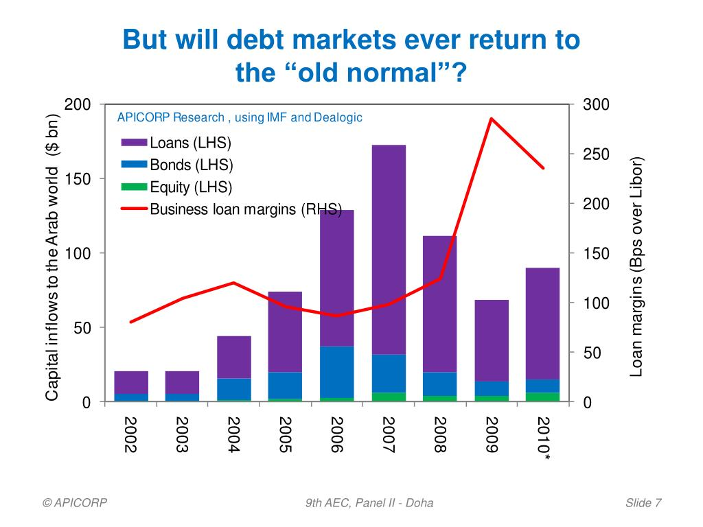 But will debt markets ever return to