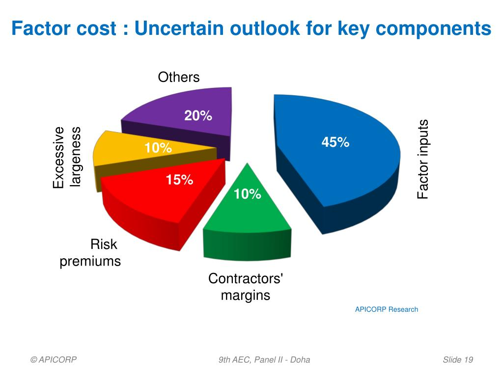 Factor cost : Uncertain outlook for key components