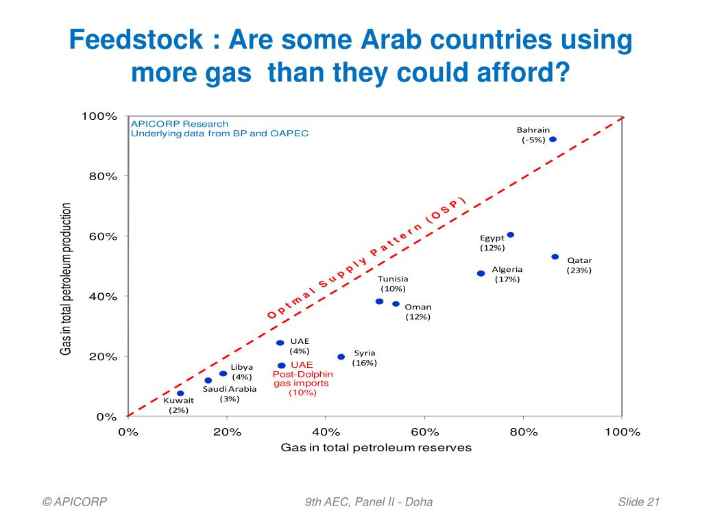 Feedstock : Are some Arab countries using