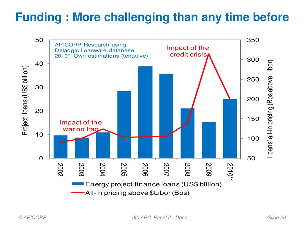 Funding : More challenging than any time before