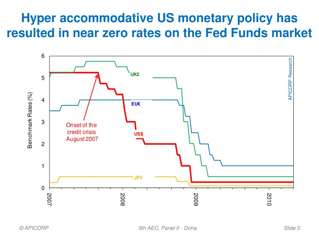 Hyper accommodative US monetary policy has resulted in near zero rates on the Fed Funds market