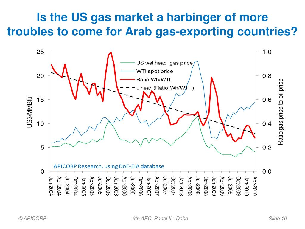 Is the US gas market a harbinger of more