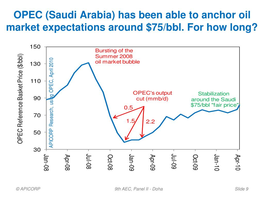 OPEC (Saudi Arabia) has been able to anchor oil market expectations around $75/bbl. For how long?