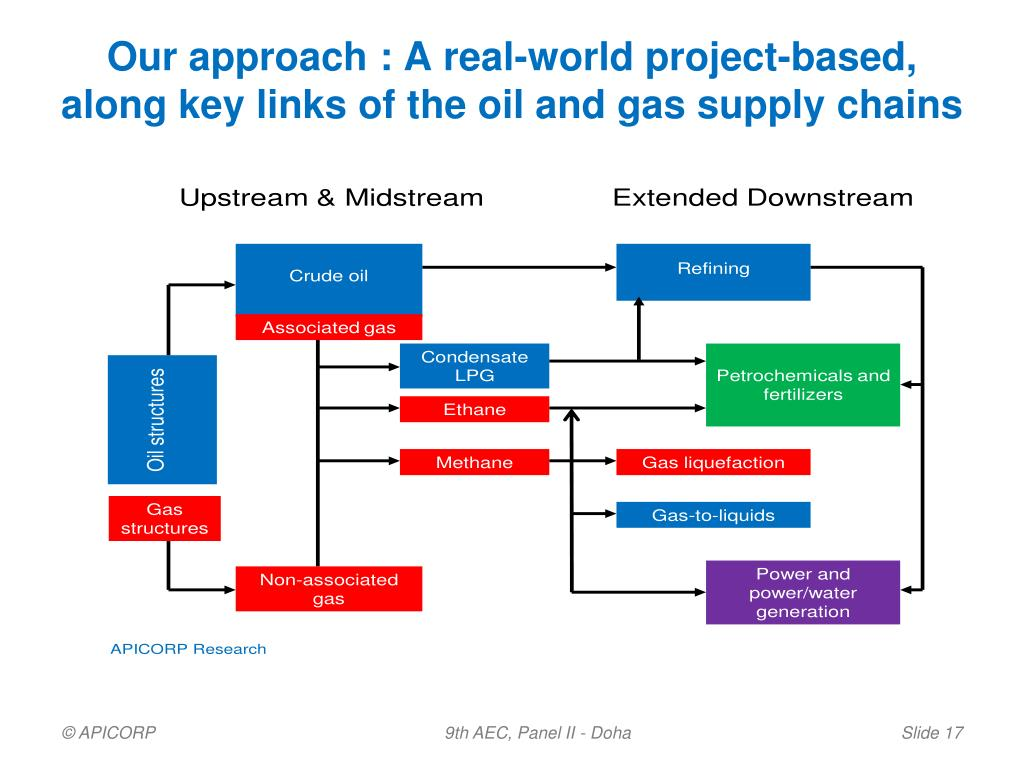 Our approach : A real-world project-based,