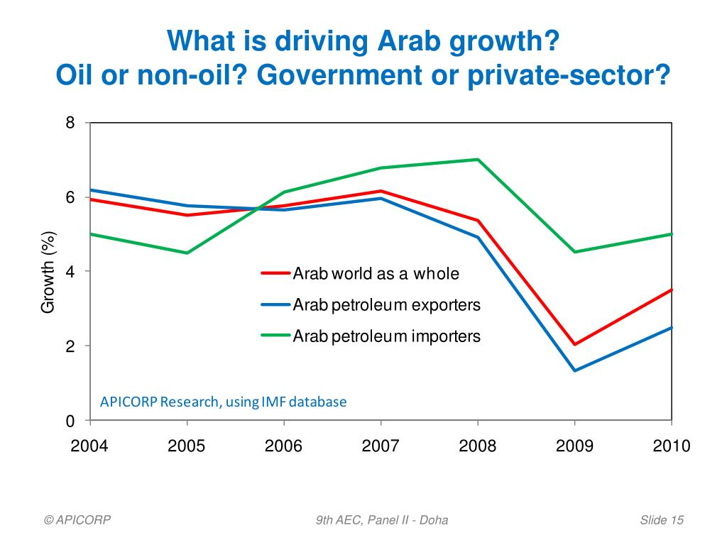 What is driving Arab growth?