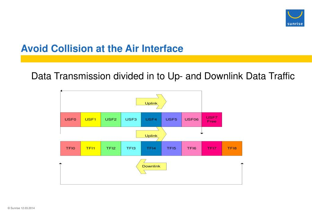 Avoid Collision at the Air Interface