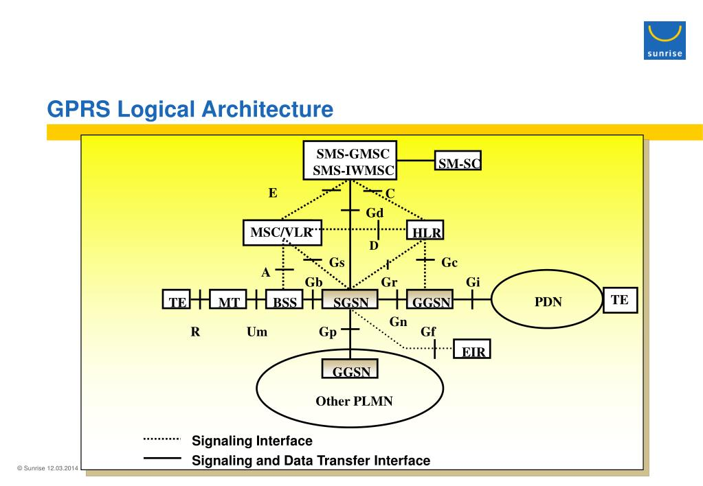 GPRS Logical Architecture