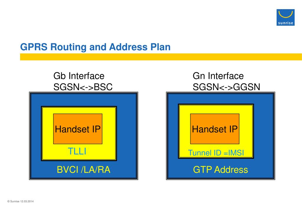 GPRS Routing and Address Plan