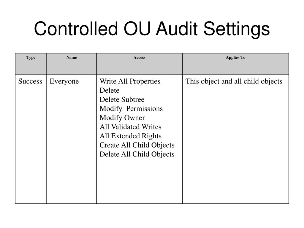 Controlled OU Audit Settings