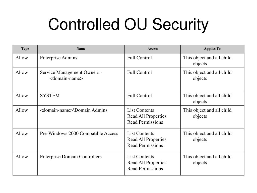 Controlled OU Security