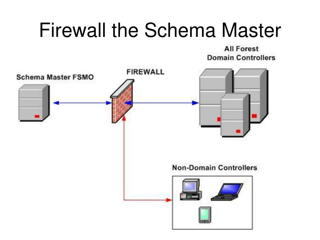 Firewall the Schema Master