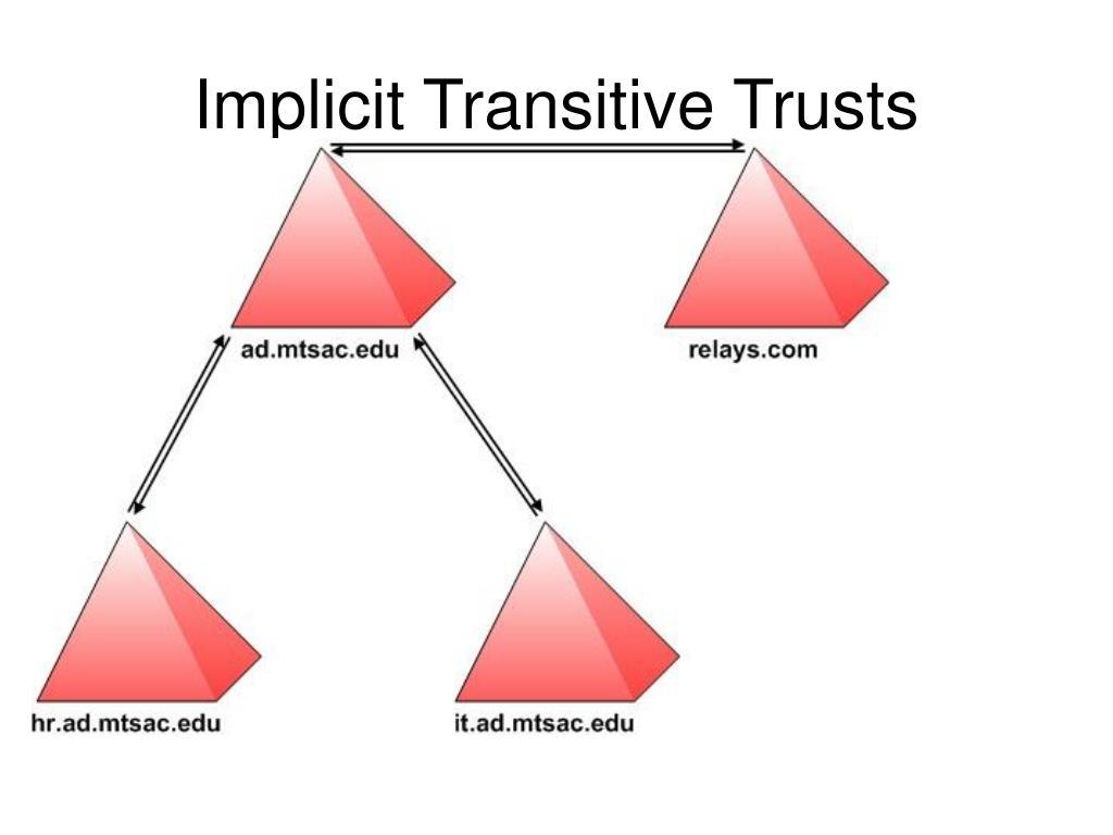 Implicit Transitive Trusts