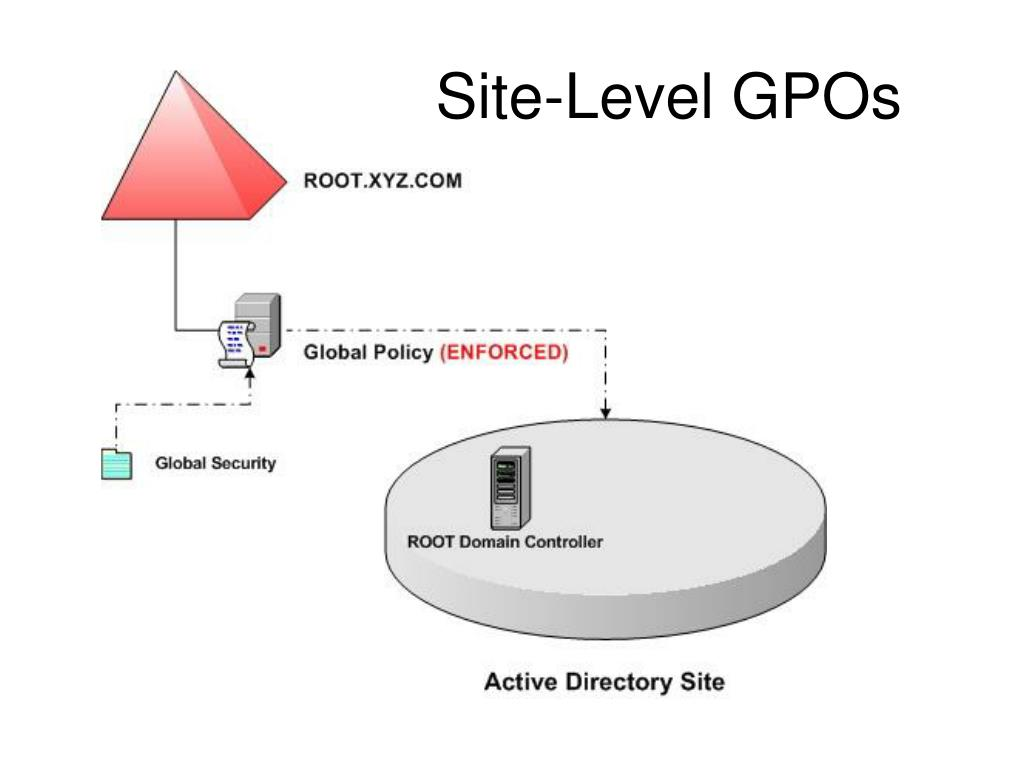 Site-Level GPOs