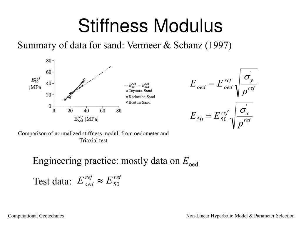 Non-Linear Hyperbolic Model & Parameter Selection