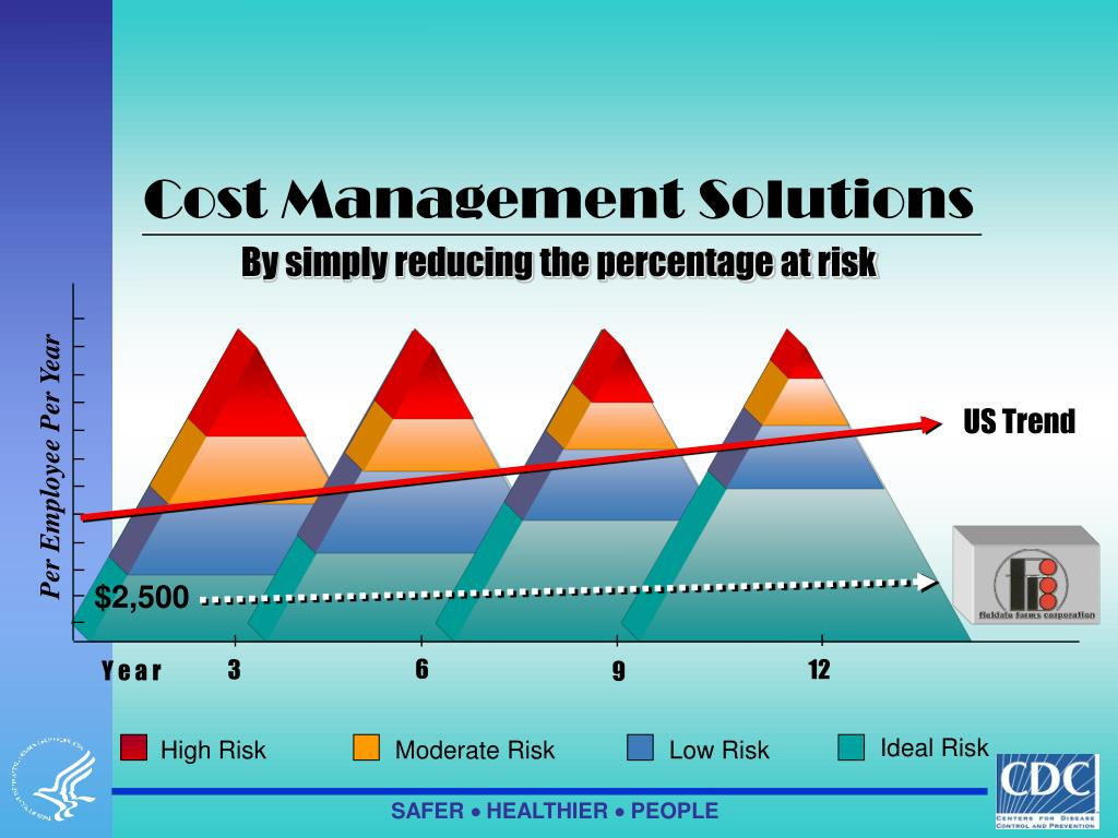 Cost Management Solutions