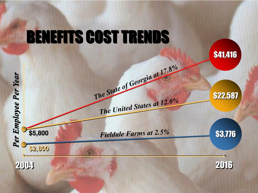BENEFITS COST TRENDS