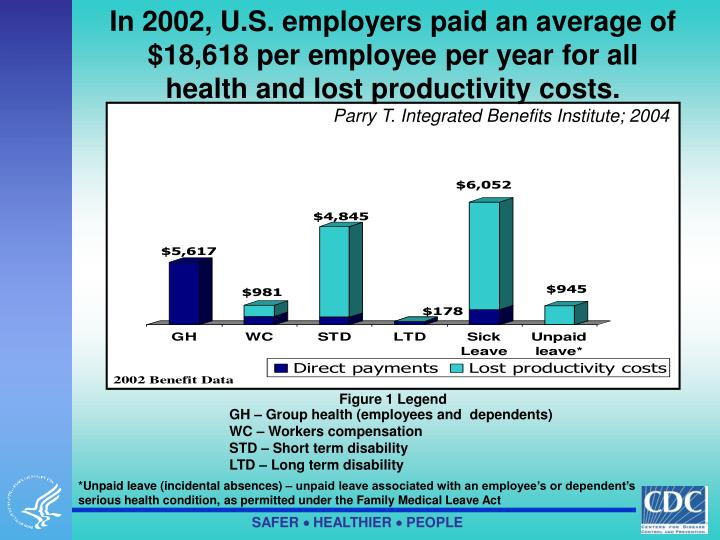 In 2002, U.S. employers paid an average of