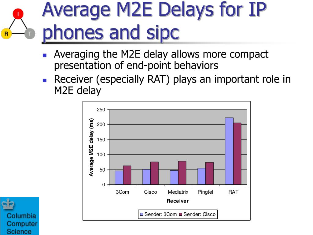 Average M2E Delays for IP phones and sipc