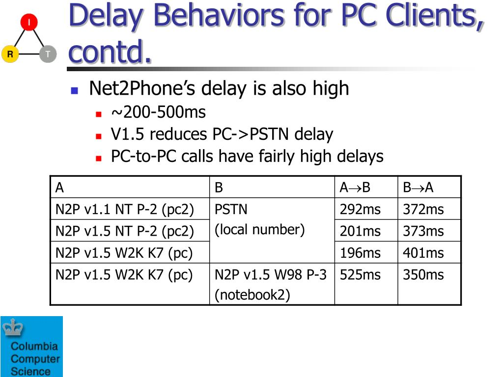 Delay Behaviors for PC Clients, contd.