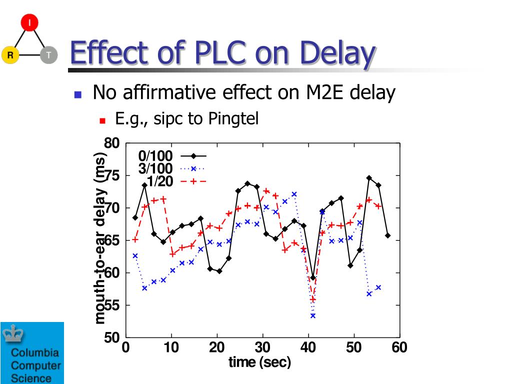 Effect of PLC on Delay
