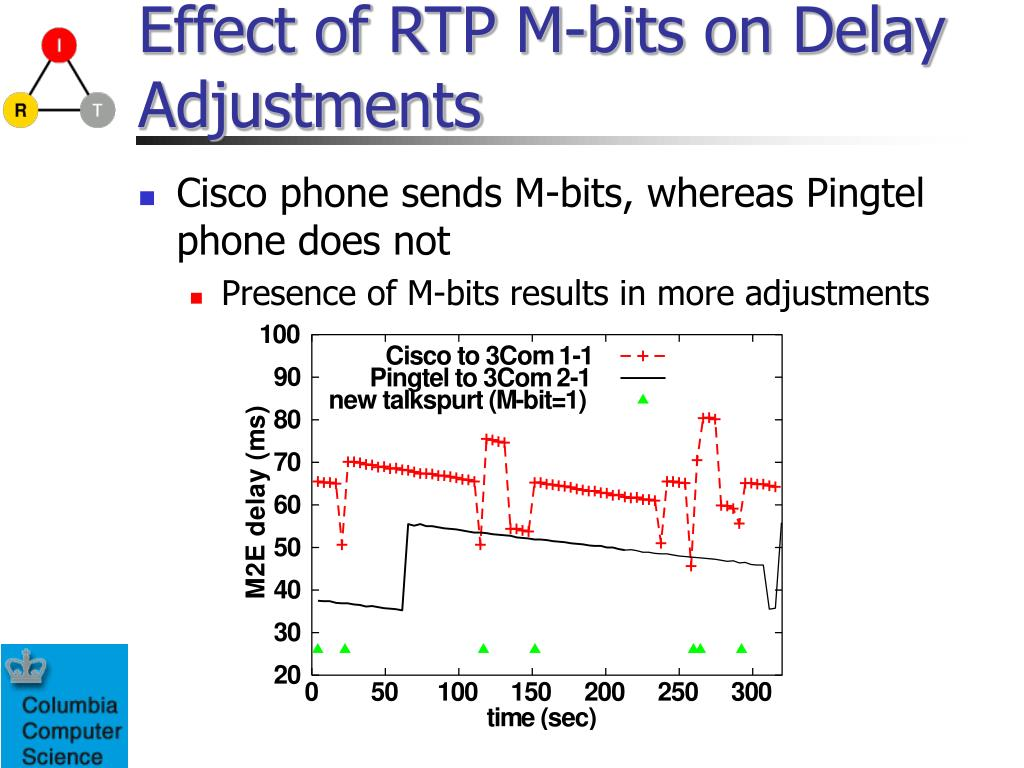 Effect of RTP M-bits on Delay Adjustments