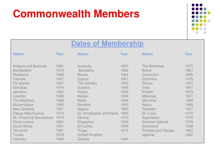Commonwealth Members