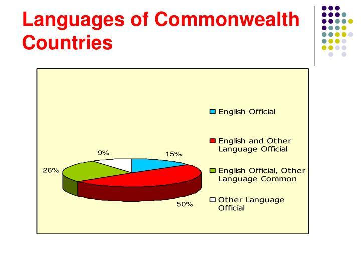 Languages of Commonwealth Countries