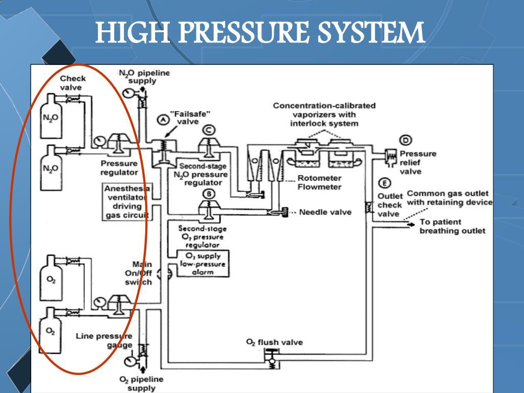 HIGH PRESSURE SYSTEM