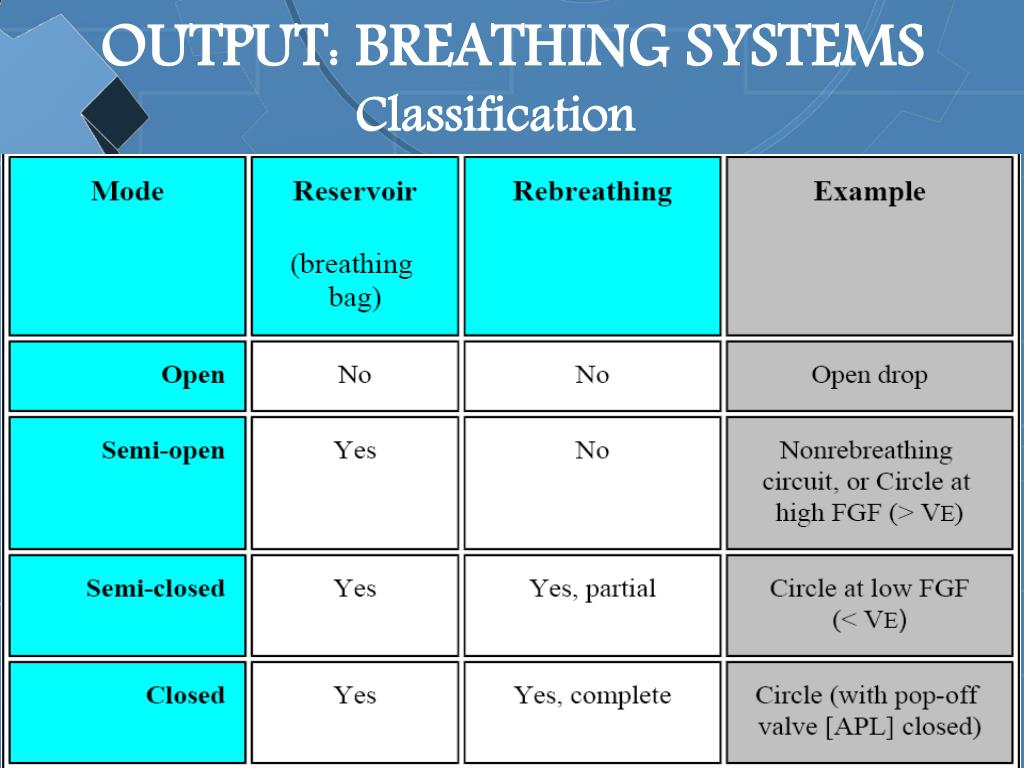 OUTPUT: BREATHING SYSTEMS