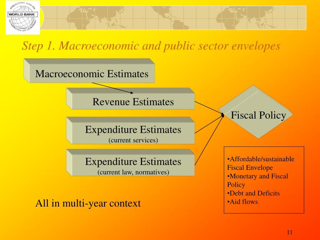 Macroeconomic Estimates
