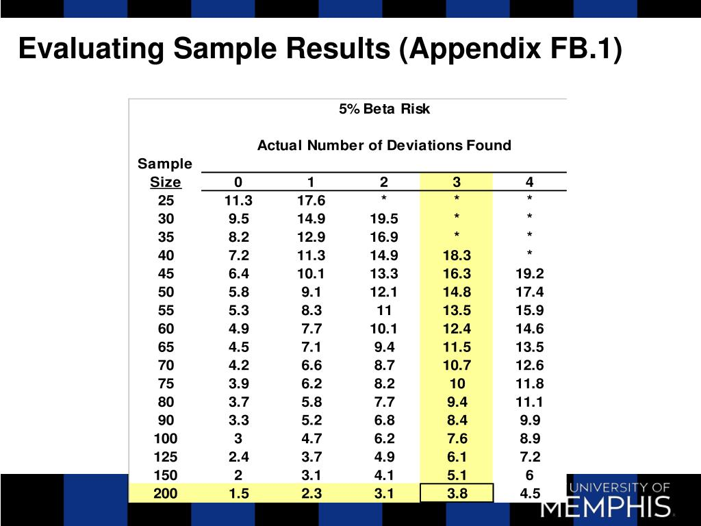 Evaluating Sample Results (Appendix FB.1)