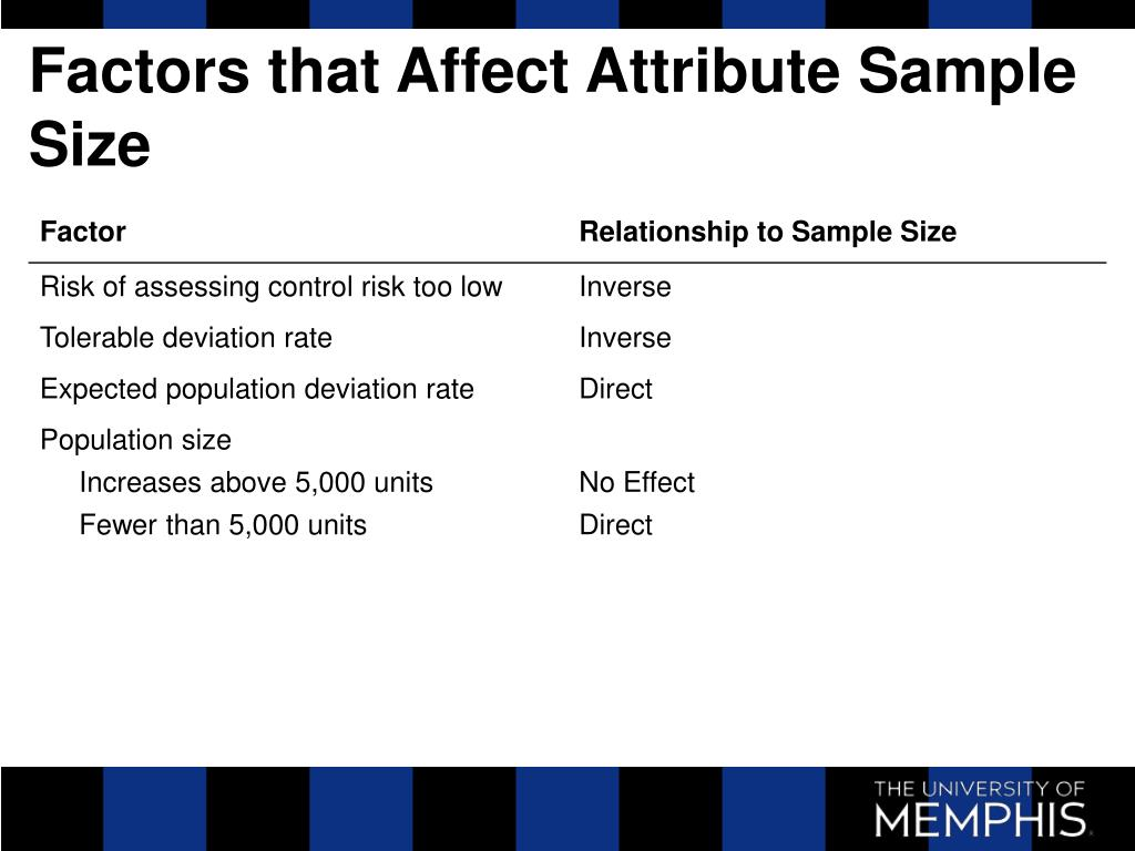 Factors that Affect Attribute Sample Size