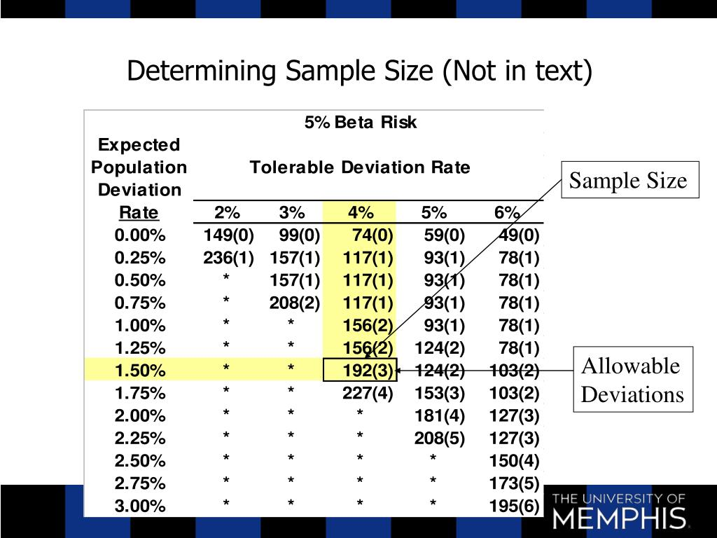 Determining Sample Size (Not in text)