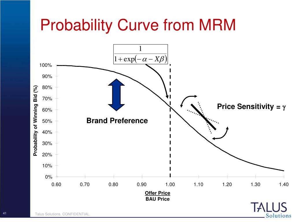 Probability Curve from MRM