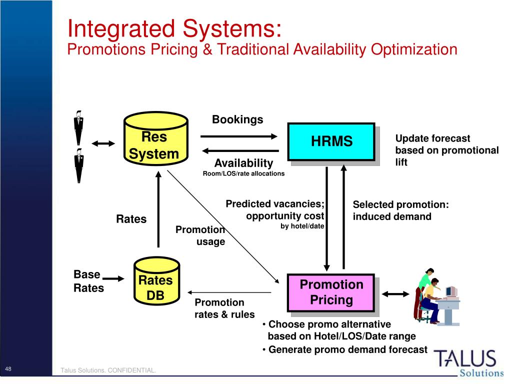 Integrated Systems: