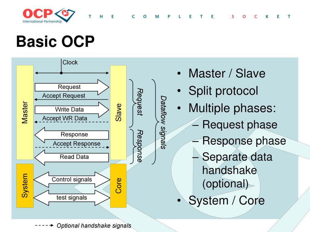 Basic OCP