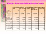 scenario 50 of households with modern energy