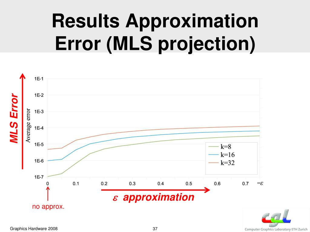 Results Approximation Error (MLS projection)