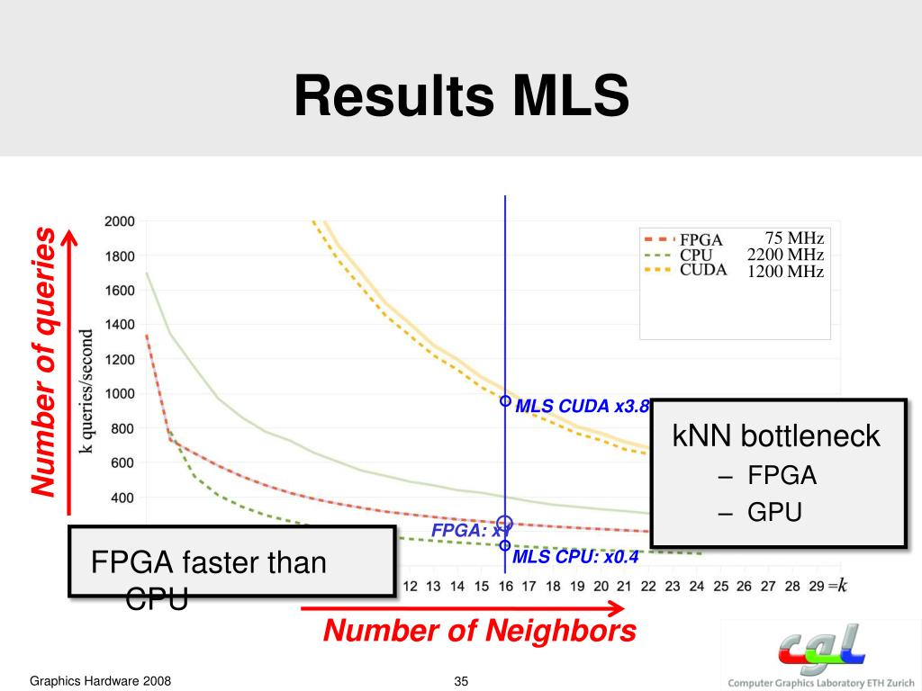 Results MLS