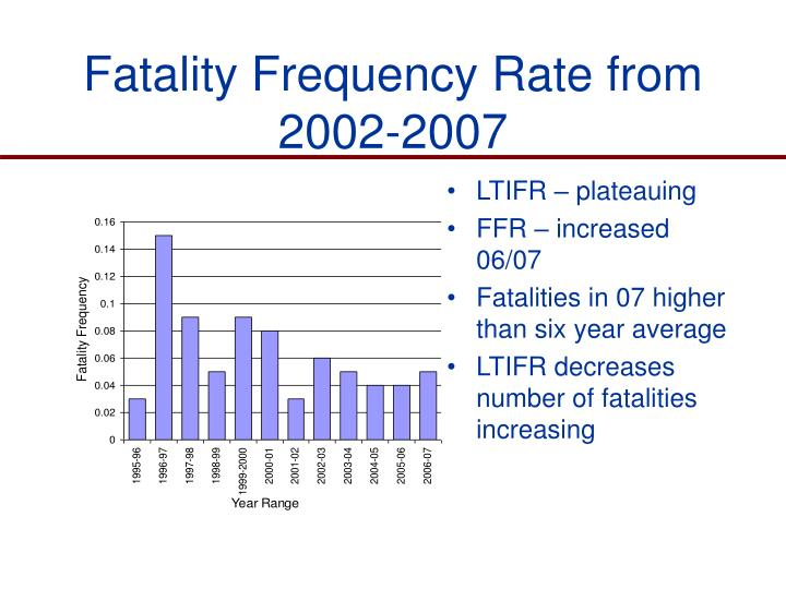 Fatality Frequency Rate from 2002-2007