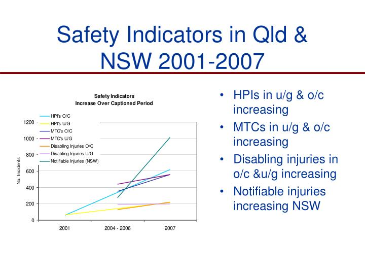 Safety Indicators in Qld & NSW 2001-2007