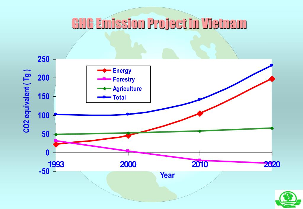 GHG Emission Project in Vietnam
