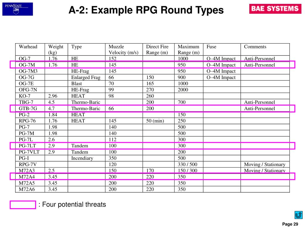 A-2: Example RPG Round Types