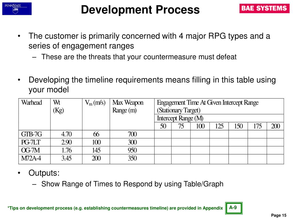 The customer is primarily concerned with 4 major RPG types and a series of engagement ranges