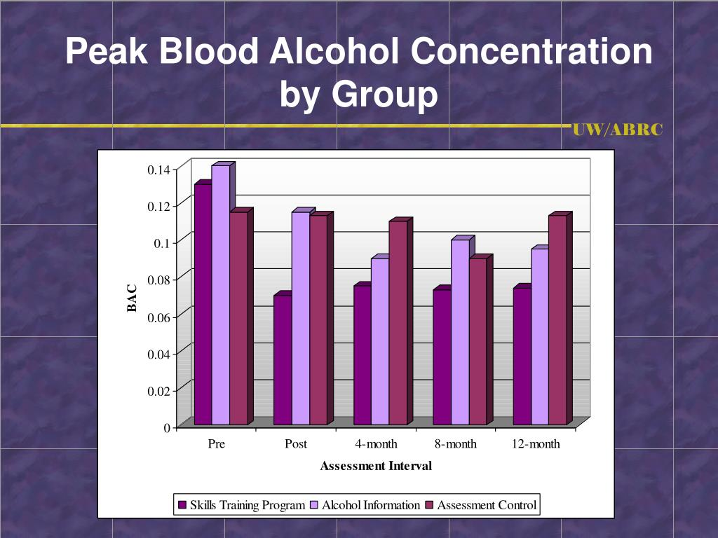 Peak Blood Alcohol Concentration